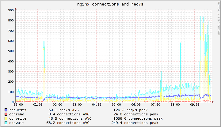 Nginx connections and requests.png